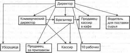 Бизнес-план: Пекарня— Русский хлеб