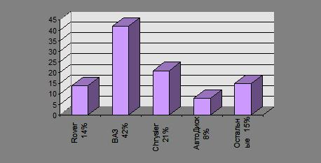Бизнес-план: Производство автомобильных литых дисков