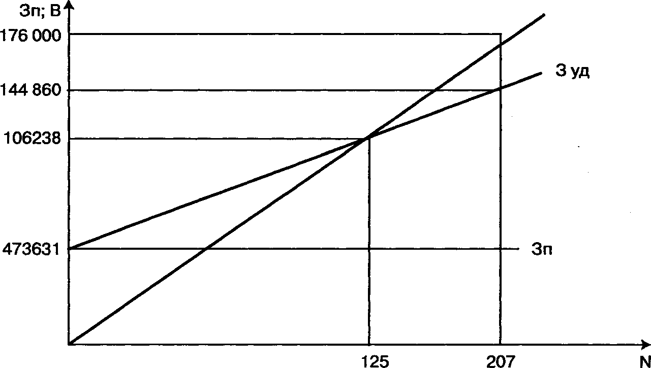 Бизнес-план: Производство пиломатериалов
