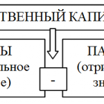Финансовая формула