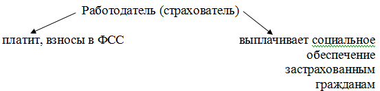 """Страховые взносы (Глава десятая """"Страхование"""") - 1"""